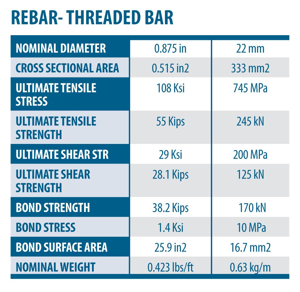 FRP_table_THREADEDBAR